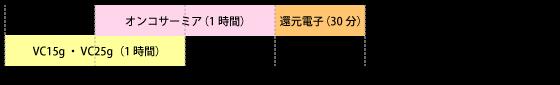 オンコサーミアとVC25gのタイムスケジュール