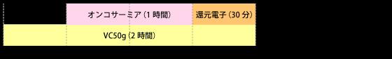 オンコサーミアとVC50gのタイムスケジュール