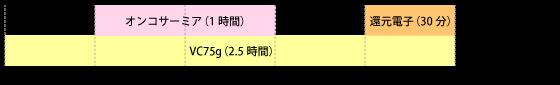 オンコサーミアとVC75gのタイムスケジュール