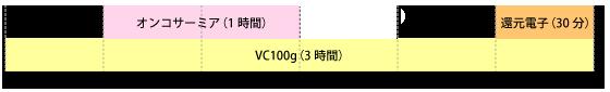 オンコサーミアとVC100gのタイムスケジュール